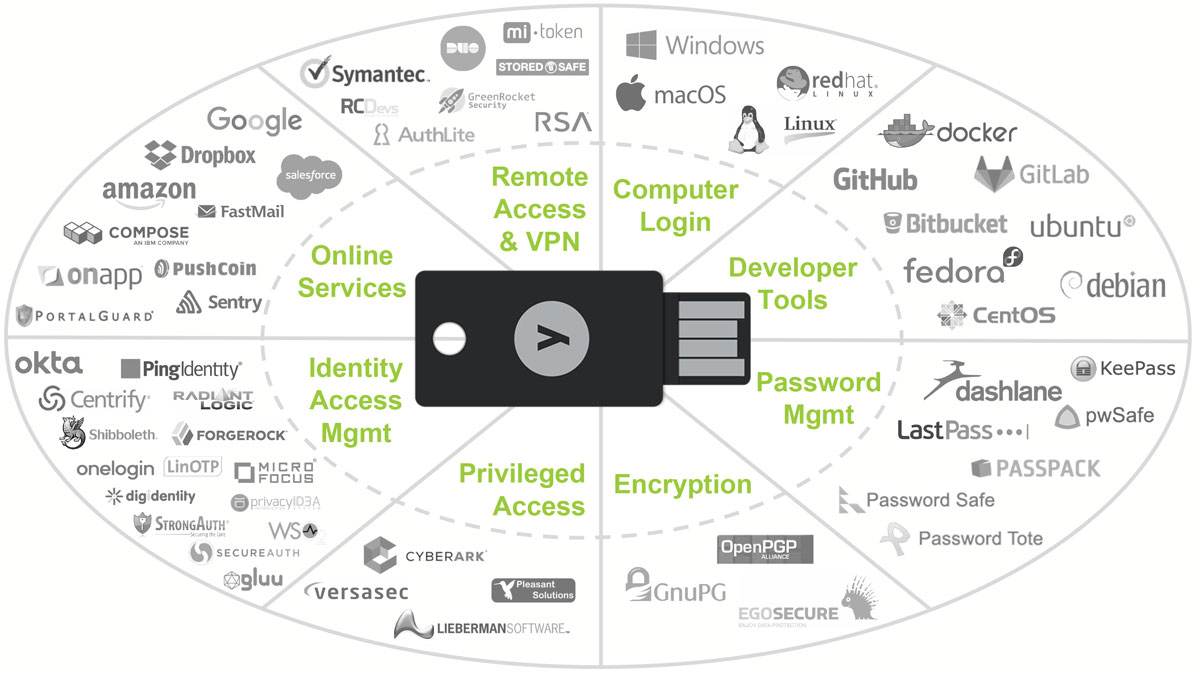 YUBICO Key . Industry's #1 Security Key and passwordless authentication